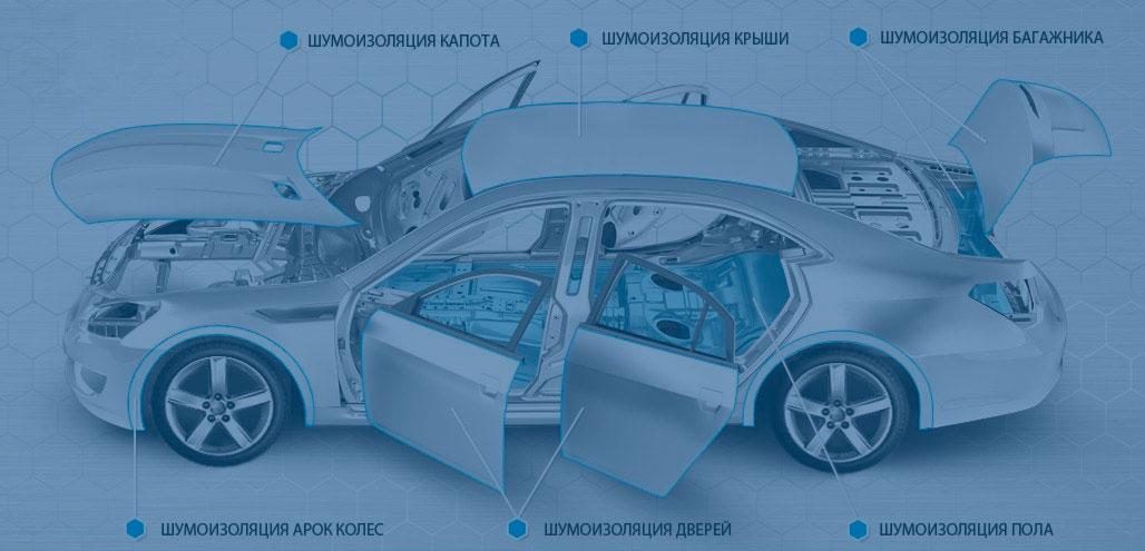 Шумоизоляция авто в Красноярске