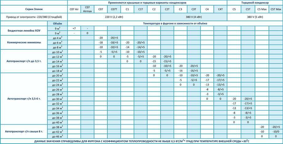 Таблица подбора рефрижераторного оборудования